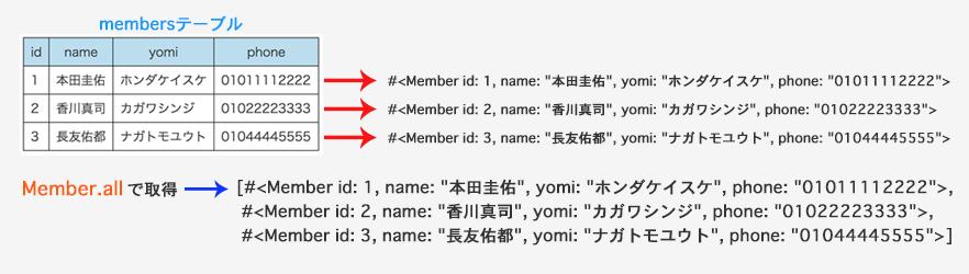 member_object