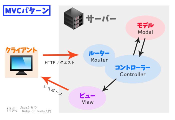 Ruby on Railsの基本中の基本 MVC + ルーターについて